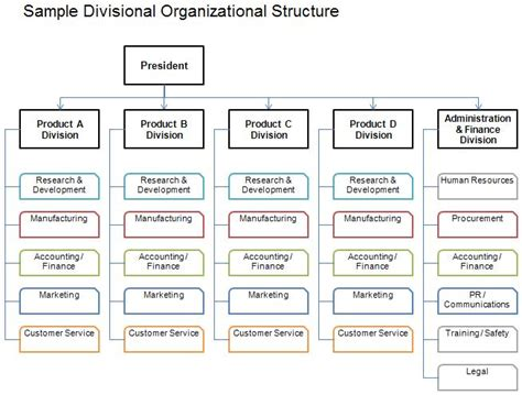 the three barons the organizational chart of the kennedy assassination books organizational structure types