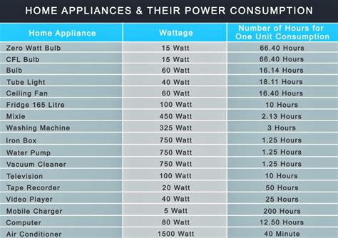 home appliances power consumption table home appliances their power consumption sa post