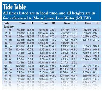 tides on coastal waters oregon boating license study