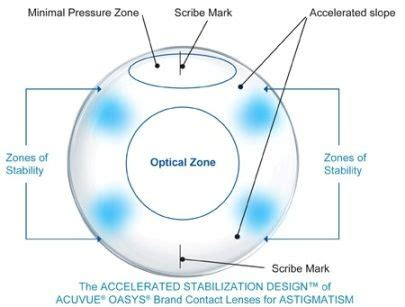 multifocal colored contacts meer dan 1000 idee 235 n toric lenses op