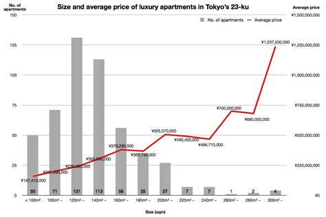 average cost of apartment where are the most luxurious apartments in tokyo japan