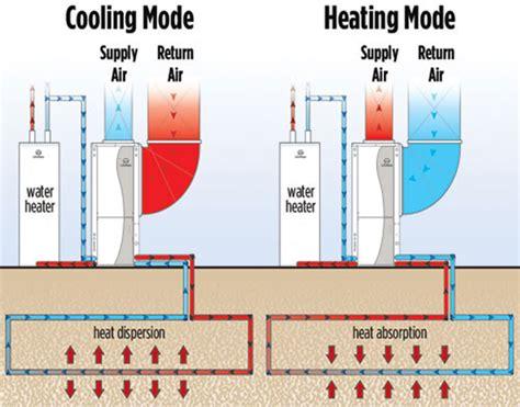geothermal heat system diagram how geothermal works columbia geothermal heating