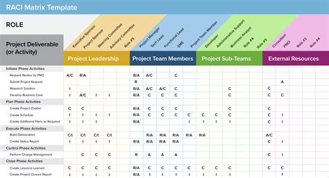 A Project Management Guide For Everything Raci Smartsheet Raci Template Excel