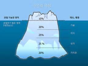 Weekly Report Template Ppt iceberg diagram blue jinho jung flickr