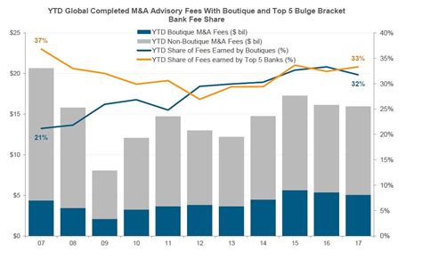 Boutique Investment Bank To Mba by 10 Years Since The Financial Crisis How The Markets