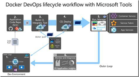docker development workflow free ebook on containerized docker application lifecycle