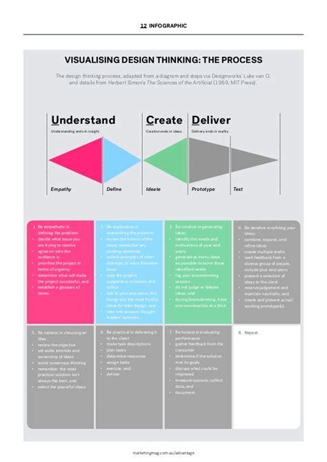 design thinking marketing marketing design thinking