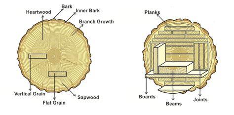 wood terminology refined rustic furniture