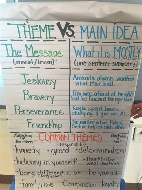 theme definition 6th grade theme vs main idea anchor chart for our 4th grade