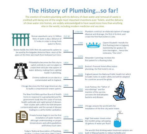 Plumbing Forum Discussions by Check Out Our History Of Plumbing Timeline