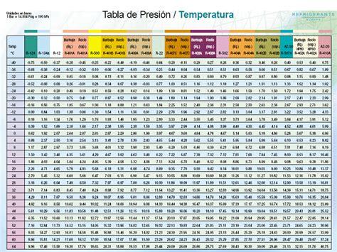tabla presion temperatura de refrigerantes solucionado tabla de carga de refrigerantes yoreparo