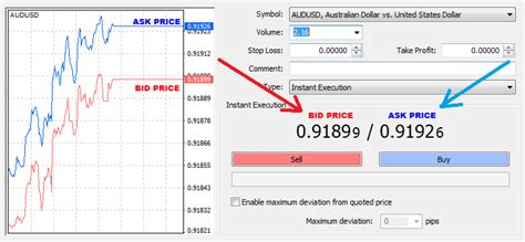 bid and ask difference between bid and ask price in forex