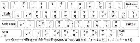 keyboard layout remington remington unicode hindi keyboard 64 bit windows 8