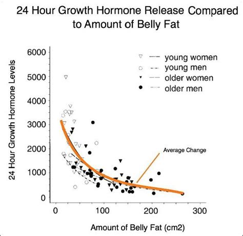 11 ways to boost human growth hormone hgh naturally