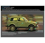 Detail Analysis Lada Niva 1977 Present  Car Design News