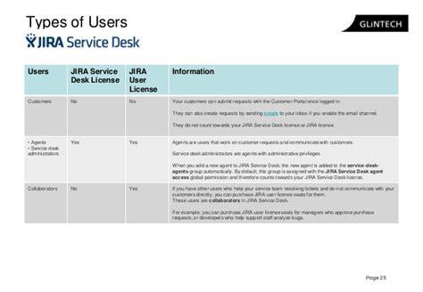 Jira Service Desk License by Jira Service Desk Workshop 2015 Glintech