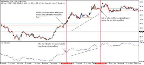 accumulative swing index accumulative swing index asi forex trading strategy