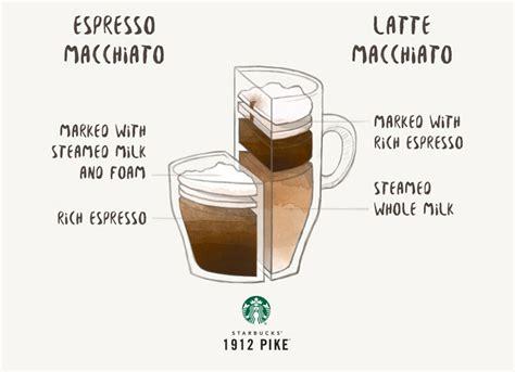 Espresso Macchiato Vs Latte Macchiato 1912 Pike
