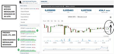 bitcoin ojk bitcoin indonesia prediksi hari ini
