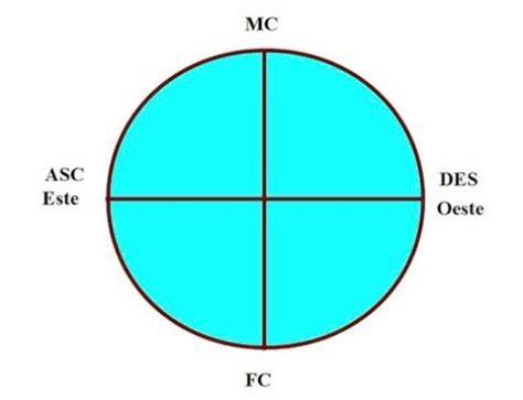 carta astral de veronica lavalle 5 planetas alineados visibles a simple vista astrolog 237 a