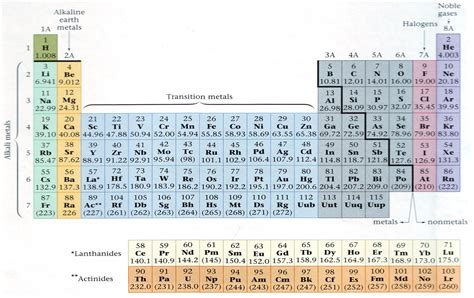 Family Names Periodic Table by The Periodic Table
