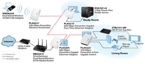 how to design home network how to build a powerline home network 18th zy4u newsletter