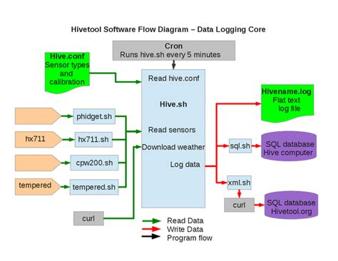 data flow software software overview hivetool
