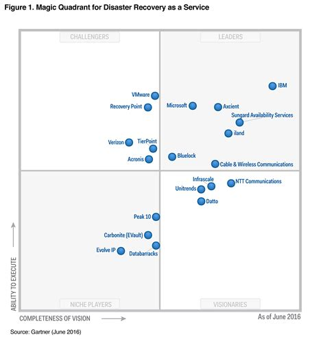 operating quadrant system center and it operations ibm a leader in 2016 gartner magic quadrant for disaster