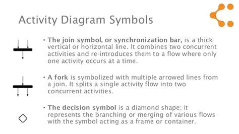activity diagram means uml activity diagram symbols meaning