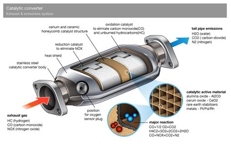 HOW THE CATALYTIC CONVERTER