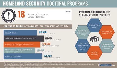 Doctorate In Security - phd in homeland security doctorate in homeland