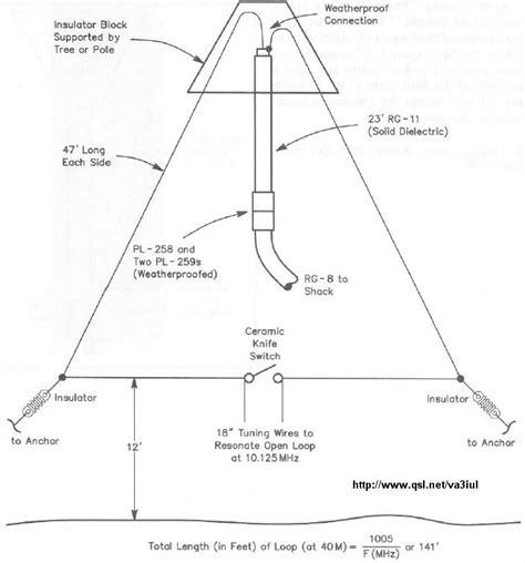 40m to raccolta antenne hf iz0upss jimdopage