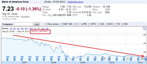 bank america stock quote bank of america is the story of some of by charles duhigg