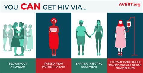 How Do Find Out They Hiv Hiv Transmission Prevention Avert