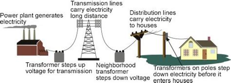 to hone are power plant transformers america s weakest link dr