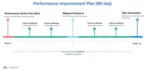 sle process improvement plan template how to manage employee performance improvement plan best