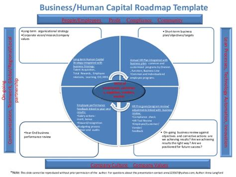 Human Capital Planning Template by 3 01 2013 Human Capital Roadmap Template Author