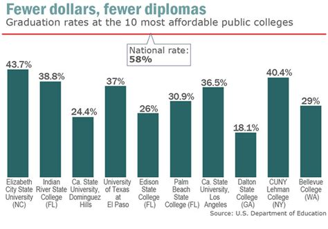 high cost   cheap college marketwatch