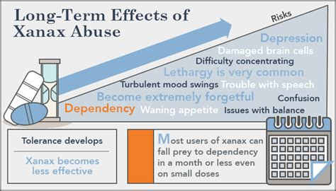 How Many Days To Detox From Xanax by Xanax Side Effects From Term Use