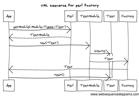 factory pattern software engineering uml representation of specific factory pattern software