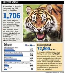 Essay On Tigers In India by Counting The Tigers In India Erewise