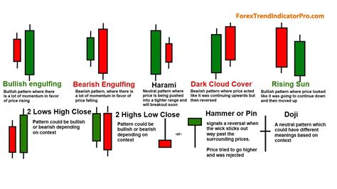 candlestick pattern list 5 candle stick signals and patterns forex trading
