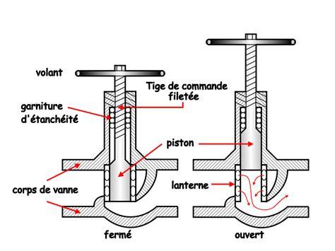 Schema Robinet Thermostatique by Sch 233 Ma De Robinet Mitigeur
