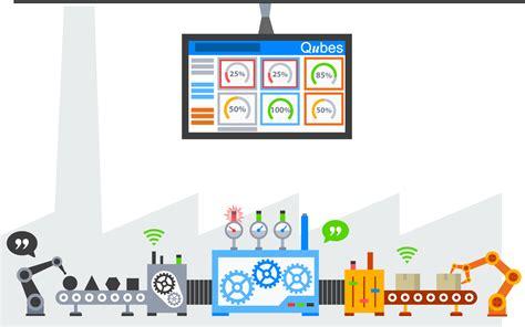 digital shop new tools for visual management and lean management qubes