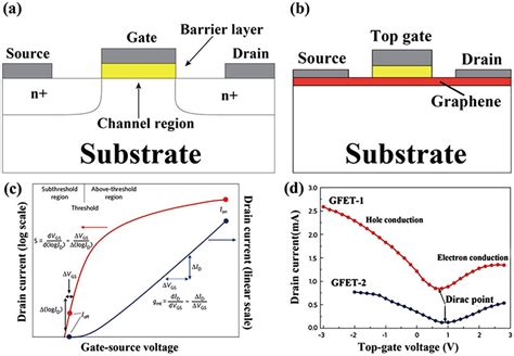 fet transistor graphene a review for compact model of graphene field effect transistors iopscience