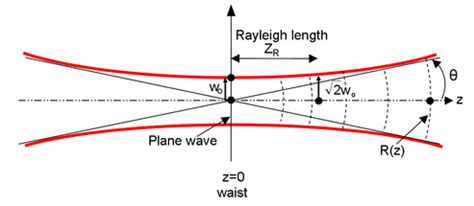 laser diode beam divergence diode laser gaussian beam 28 images optics physics of focusing a laser physics stack