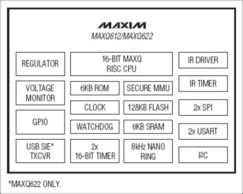maxim integrated products automotive embedded insights embedded processing directory maxim integrated products maxq622