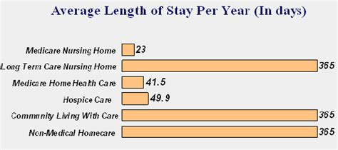 average length of what is term care