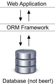 codeigniter orm tutorial image gallery orm