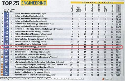 Top 25 Mba Colleges In Mumbai by India S Top 25 Best Engineering Colleges Indiatimes